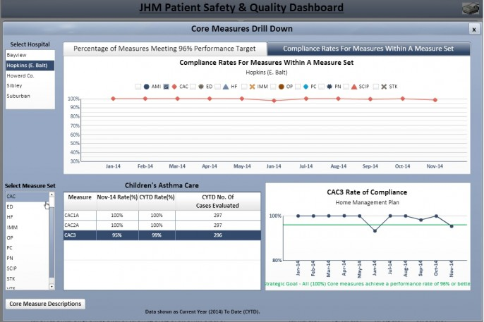 Johns Hopkins Internal Core Measures Dashboard