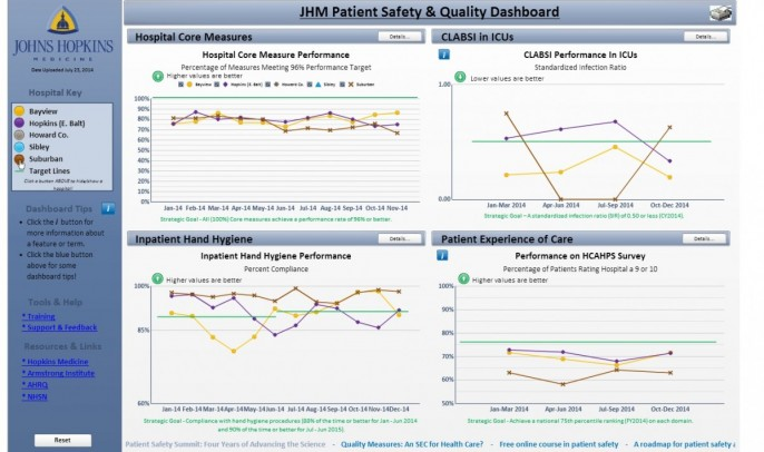 JHM Patient Safety and Quality Dashboard