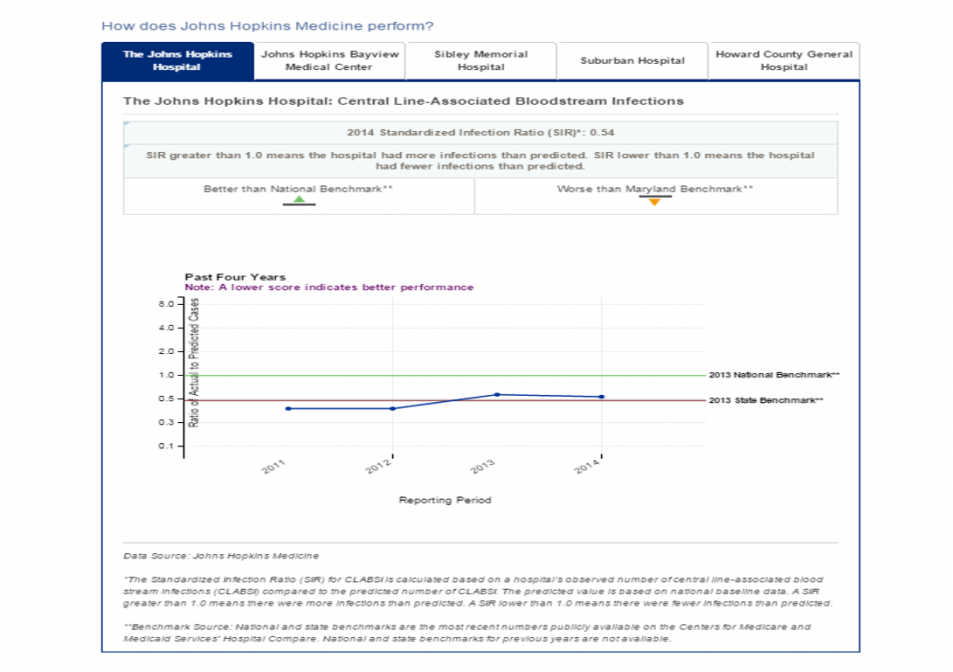 Central line-associated bloodstream infections at Johns Hopkins Medicine